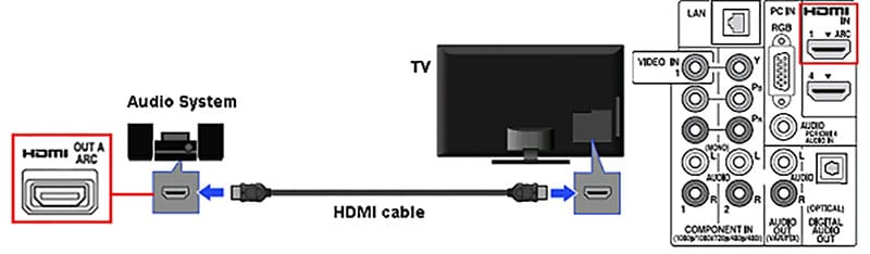 4 ทางเลือกในการเพิ่มคุณภาพเสียงจากทีวี