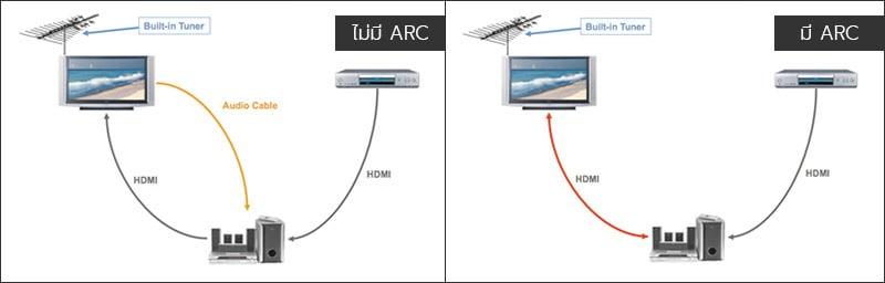 HDMI ARC คืออะไร ? ต่อยังไง และจะเกิดอะไรขึ้นต่อไปสำหรับ