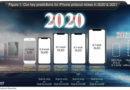 นักวิเคราะห์เผย iPhone รุ่นใหม่ปีหน้าเปิดตัว 5 รุ่น จอ 4.7-6.7 นิ้ว พร้อมรองรับ 5G