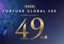 Huawei ทะยานสู่อันดับที่ 49 ในการจัดอันดับของ Fortune Global 500 ประจำปี 2020