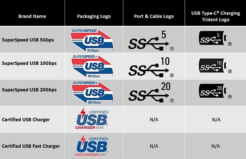 USB-C vs Thunderbolt 3