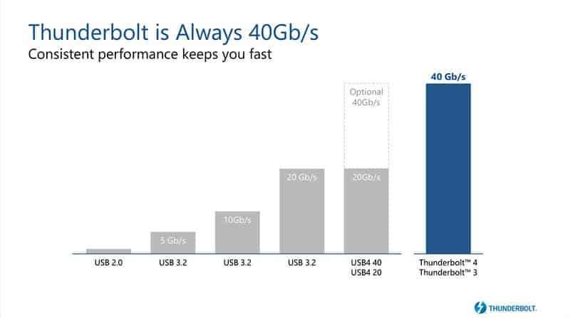 What is Thunderbolt 4 technology usage and devices
