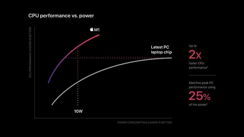 Apple introduce M1 processor and launch new Mac computers with M1 chip