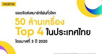 realme ranked 4th sale in Thailand Q3 2020