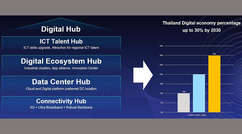 HUAWEI 5G powering digital Thailand 2021