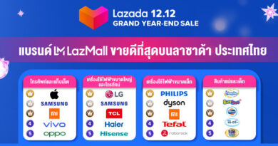 Lazada 12.12 post campaign performance