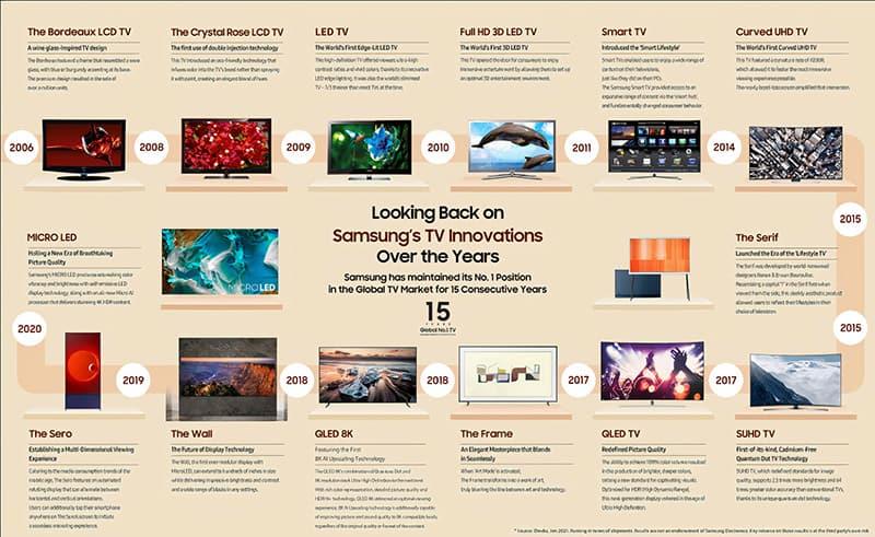 Samsung tease 15years global number1 tv