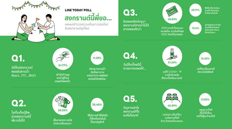 LINE Today poll campaign results