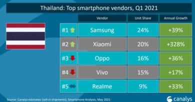 Xiaomi 2021 Q1 performance