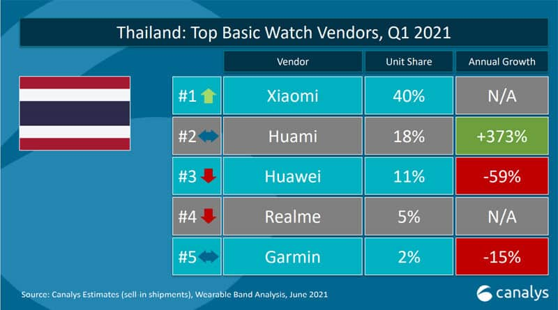 Xiaomi top basic watch vendors as Q1 2021