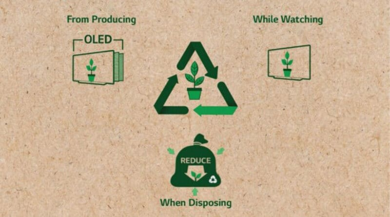 LG plastic waste reduction campaign