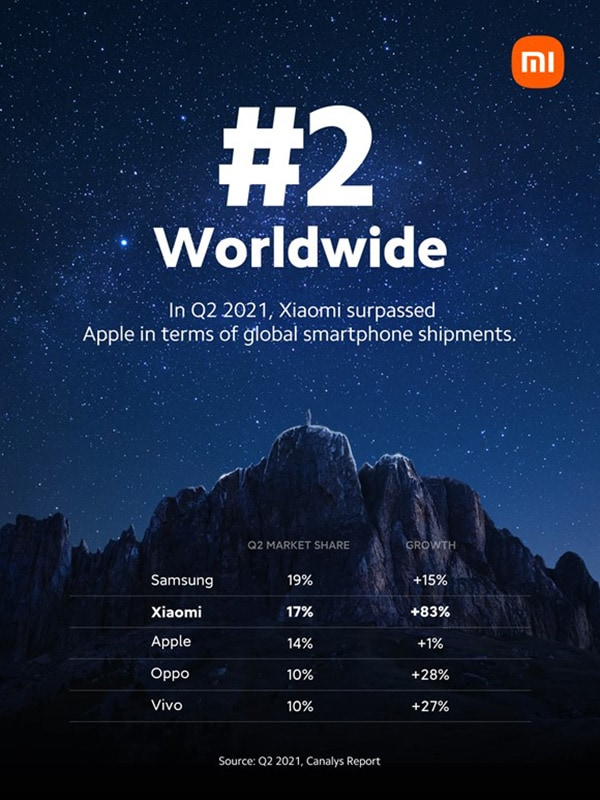 Xiaomi takes the number 2 spot in global smartphone market for the first time